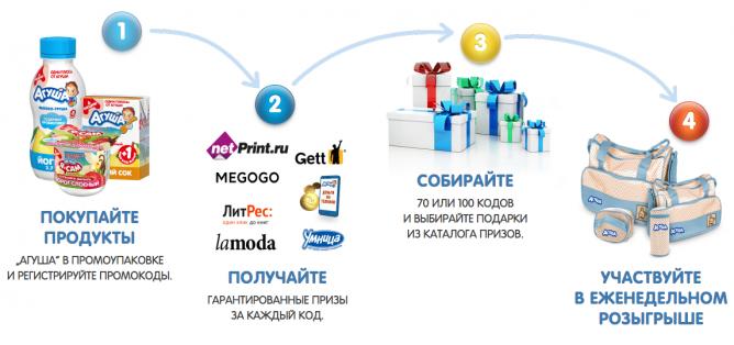 Принцип работы акции и получения подарков
